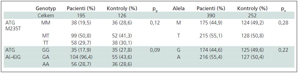 Genotypové a alelické frekvence ATG polymorfizmů u pacientů a kontrol.