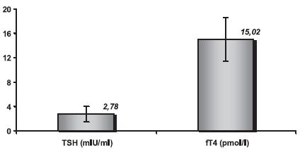 Koncentrácie TSH a fT4 v sledovanom súbore