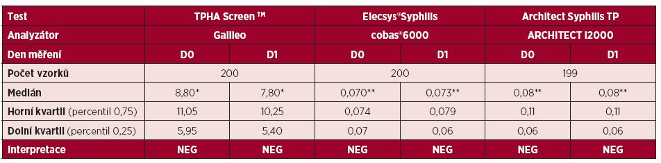 Srovnání výsledků testování vzorků dárců krve pomocí testu TPHA Screen<sup>TM</sup>, Elecsys<sup>®</sup>Syphilis a Architect Syphilis TP