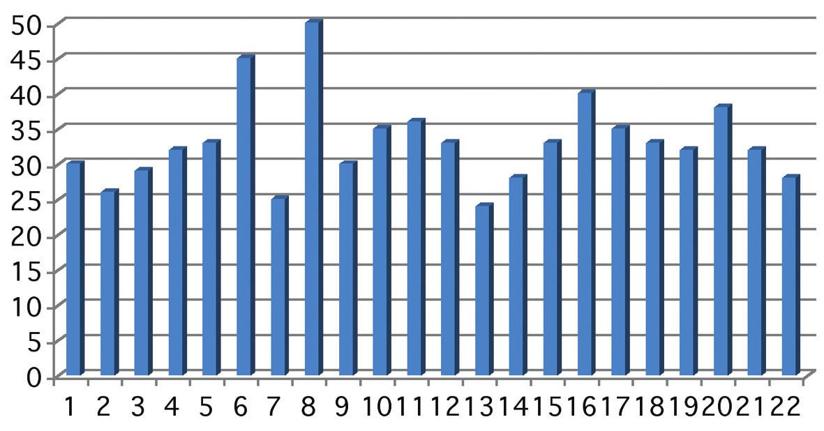 Graf ukazuje předoperační hodnoty NOT. Osa x znázorňuje počet očí v sestavě, osa y výši NOT