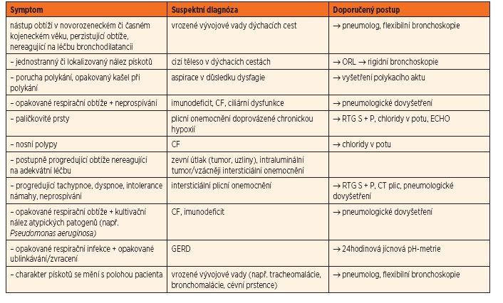 Příznaky, které mohou svědčit pro jinou diagnózu než asthma bronchiale: