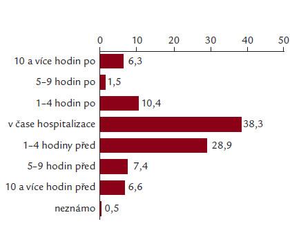 Obr. 2a. Obrázek ukazuje čas splnění kritérií pro těžkou sepsi (čas 0) a časový vztah (v hodinách) k přijetí pacientů na EPOSS– ICU.