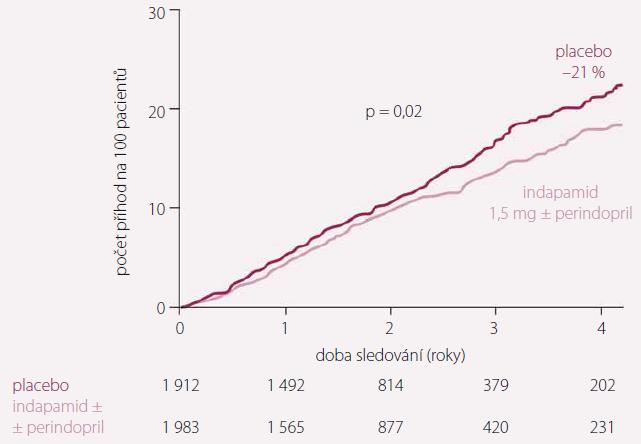 Studie HYVET. Snížení celkové mortality při aktivní antihypertenzní terapii.