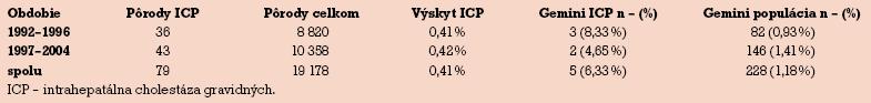 Charakteristika súboru s ICP.