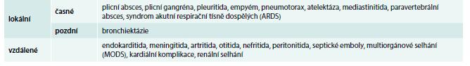 Komplikace HAP/VAP