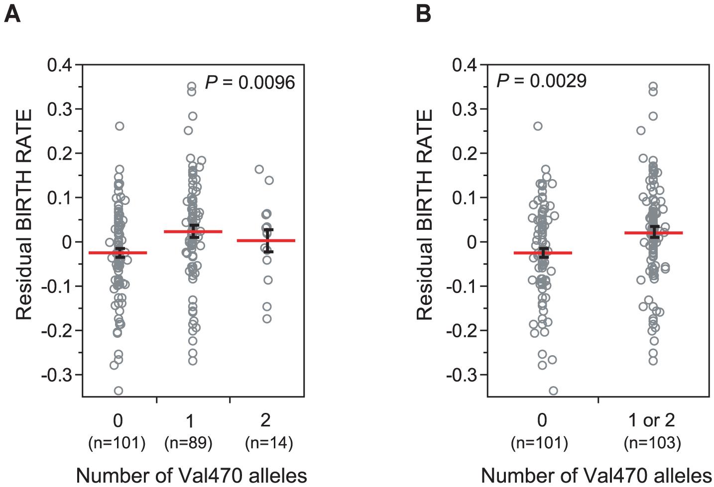<i>CFTR</i> Met470Val genotypes and birth rate in Hutterites men.
