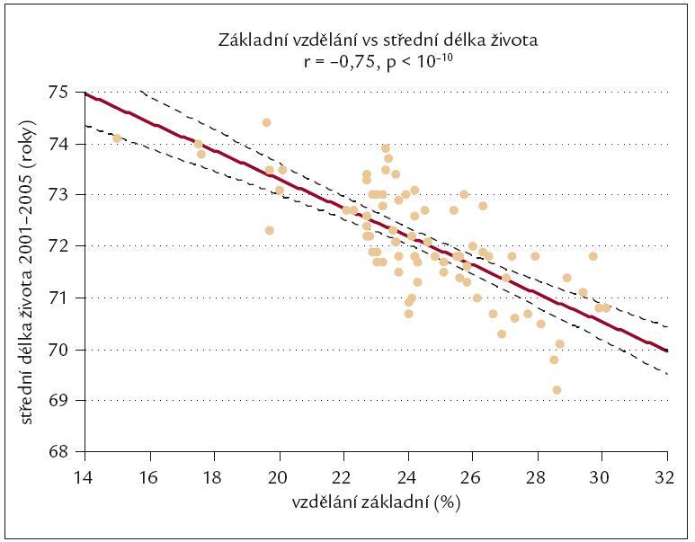 Vztah mezi počtem osob s jen základním vzděláním (v %) a střední délkou života v okresech ČR.