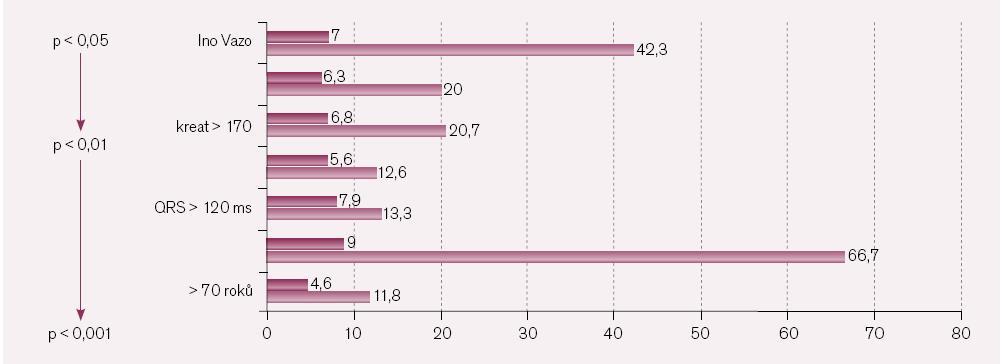 Prediktory hospitalizační mortality.