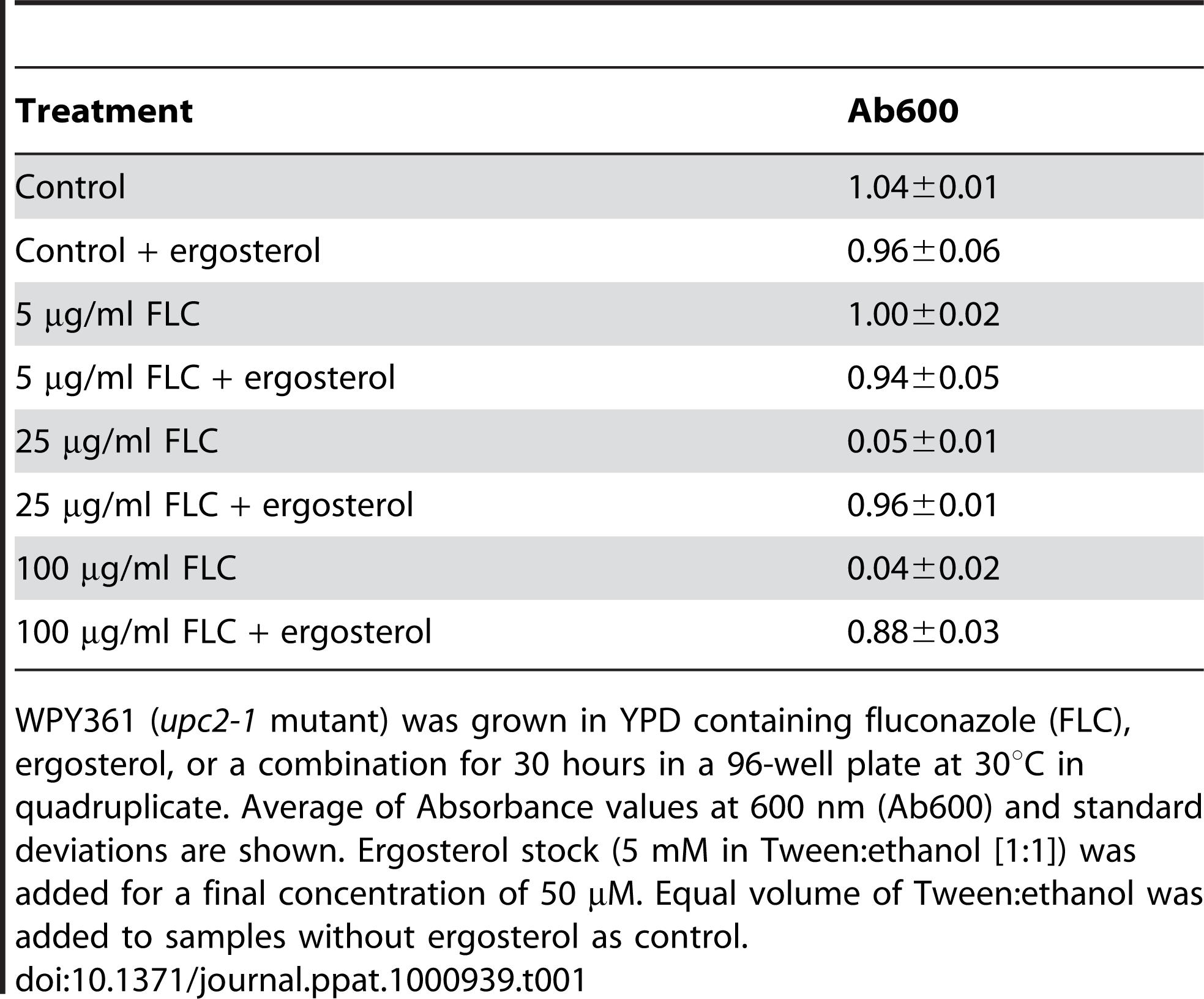 Ergosterol feeding relieves growth inhibition by fluconazole.