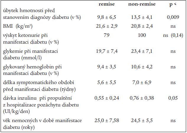 Tab. 4a. Vybrané klinické a laboratorní údaje (x ± SD) z období manifestace diabetu ve vztahu k remisi.
