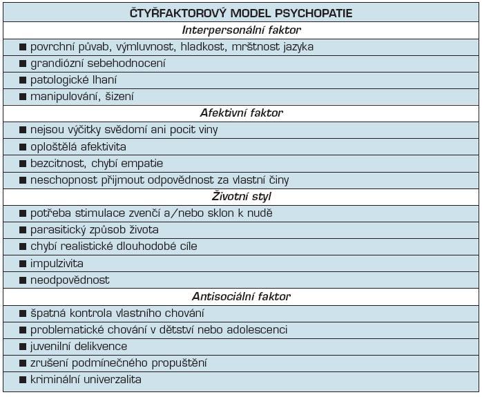 Čtyřfaktorový model psychopatie