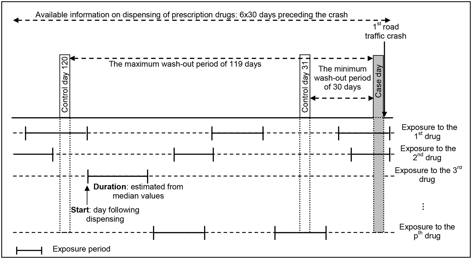 The case-crossover design of the study, with multiple drug exposures and a varying washout period.