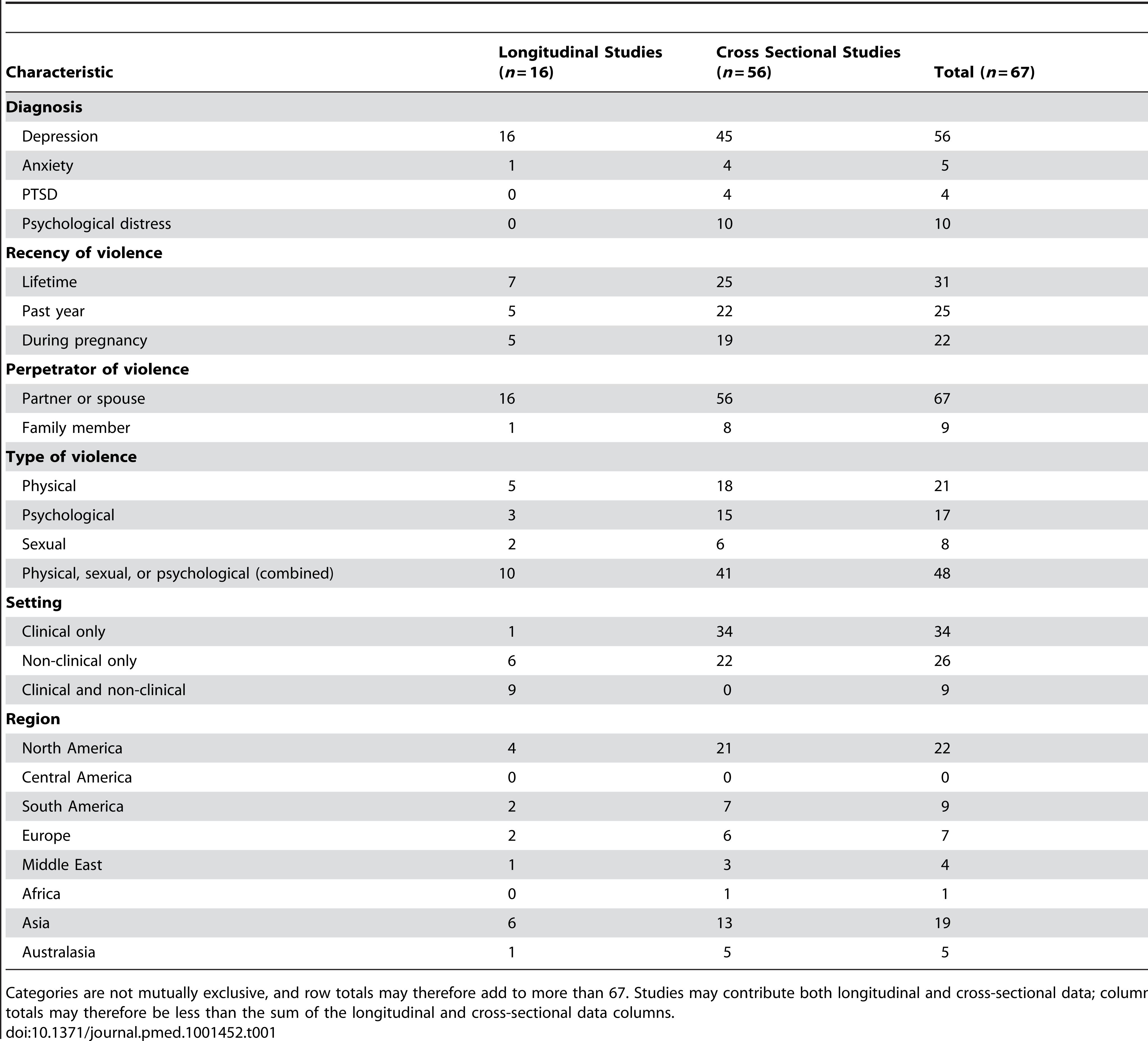 Summary of included studies (<i>n</i>=67).