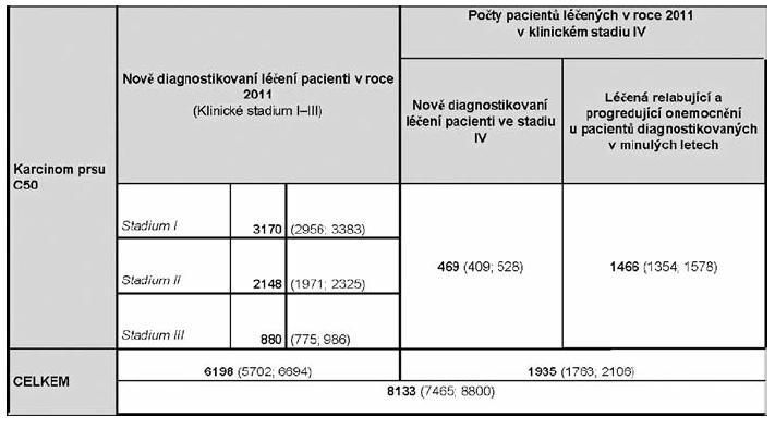 Souhrnný odhad počtu pacientů potenciálně léčených v roce 2011 (Data Institutu biostatiky a analýz MU v Brně)