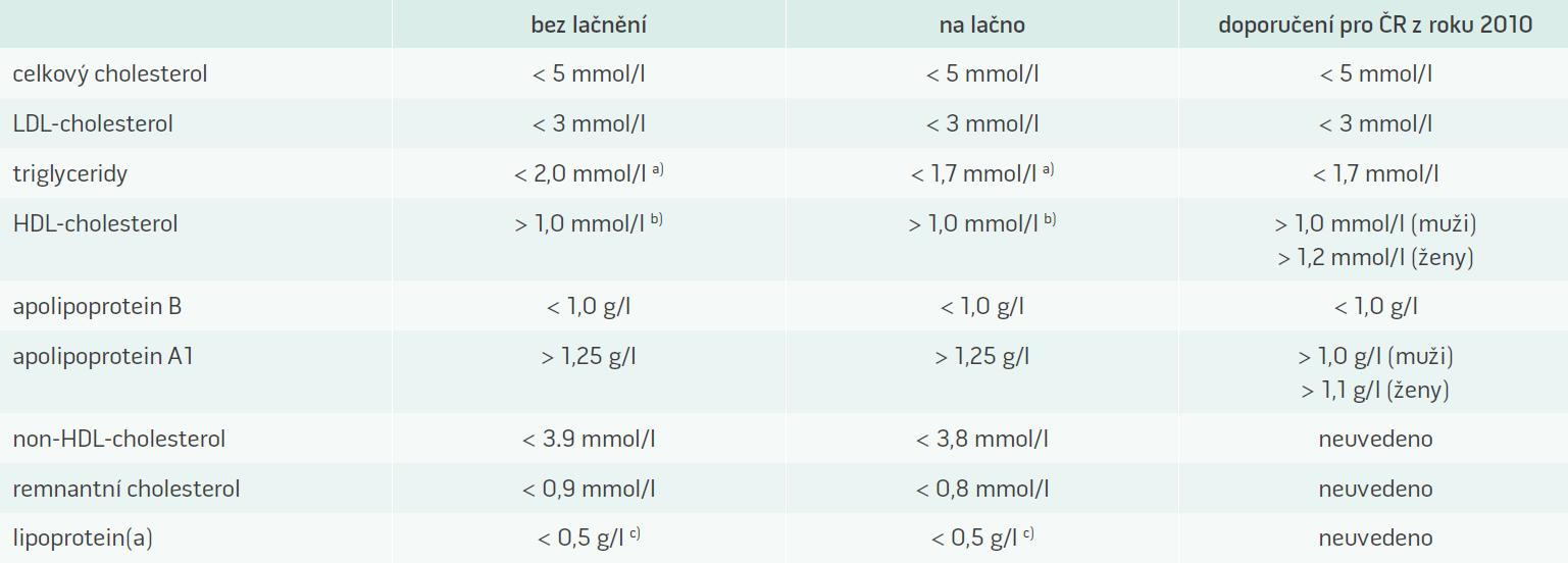 """Doporučené """"cut-points"""" hodnoty krevních lipidů a lipoproteinů"""