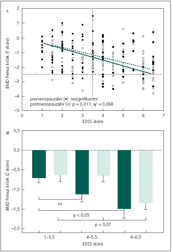 Graf 3 c, d) Vztah mezi BMD v oblasti krčku femuru (T skóre) a EDSS skóre (graf 3c) (statistická významnost a η<sup>2</sup> – multivariate GLM) a srovnání BMD v oblasti krčku femuru (Z skóre, průměr ± SEM) podle EDSS skóre u pacientek s RS (graf 3d) (statistická významnost – ANOVA). Prázdné body nebo sloupce označují pacientky po menopauze, plné body nebo sloupce pacientky před menopauzou.