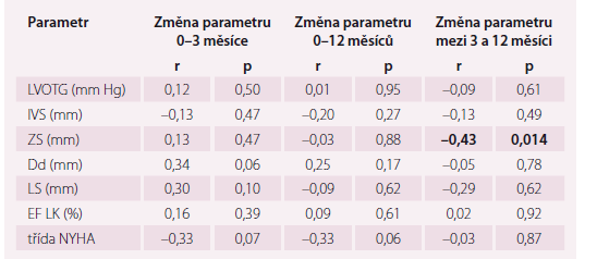 Korelace použité dávky alkoholu se změnami vybraných echokardiografických  a klinických parametrů.