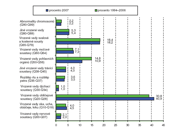 Procentuální podíl jednotlivých skupin diagnóz vrozených vad v České republice v období 1994–2006 a rok 2007