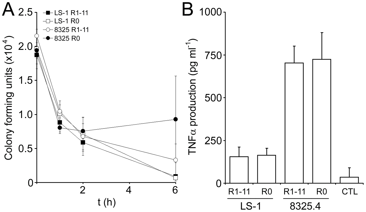 The Fn-binding region of FnBPA does not affect bacterial survival or TNFα production in whole human blood.