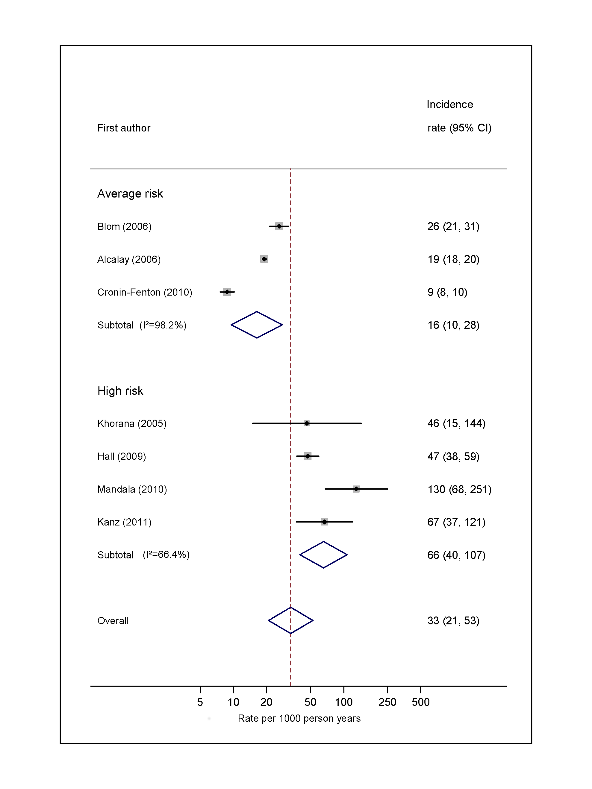 Pooled incidence of venous thromboembolism for colorectal cancer.