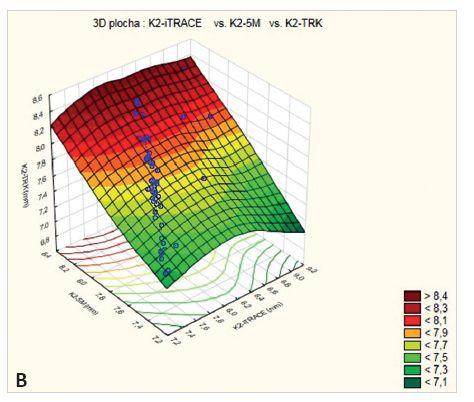 Obr. 17 a) Korelace hodnot K1 zjištěných pomocí TRK, iTRACE a Keratografu 5M, b) totéž pro hodnoty K2