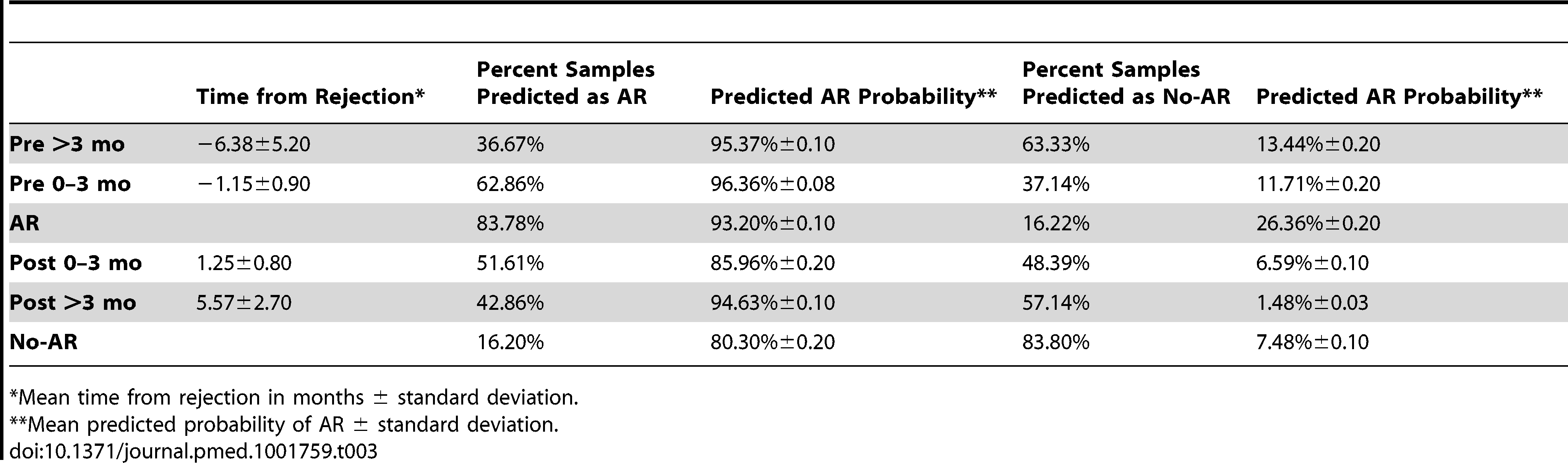 kSORT evaluation in AART191 for AR prediction.
