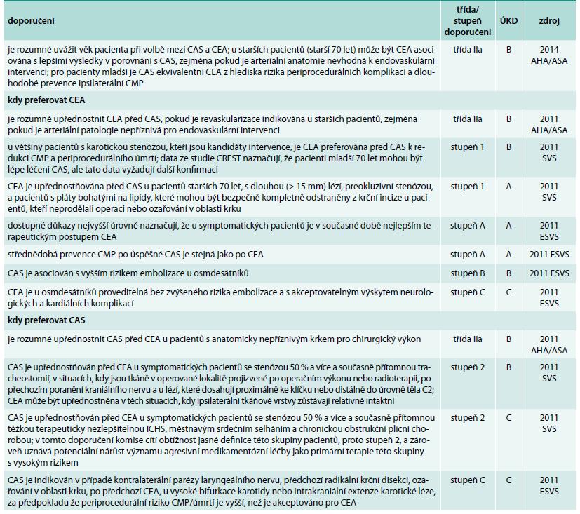 Volba intervence mezi karotickou endarterektomií a karotickým stentingem