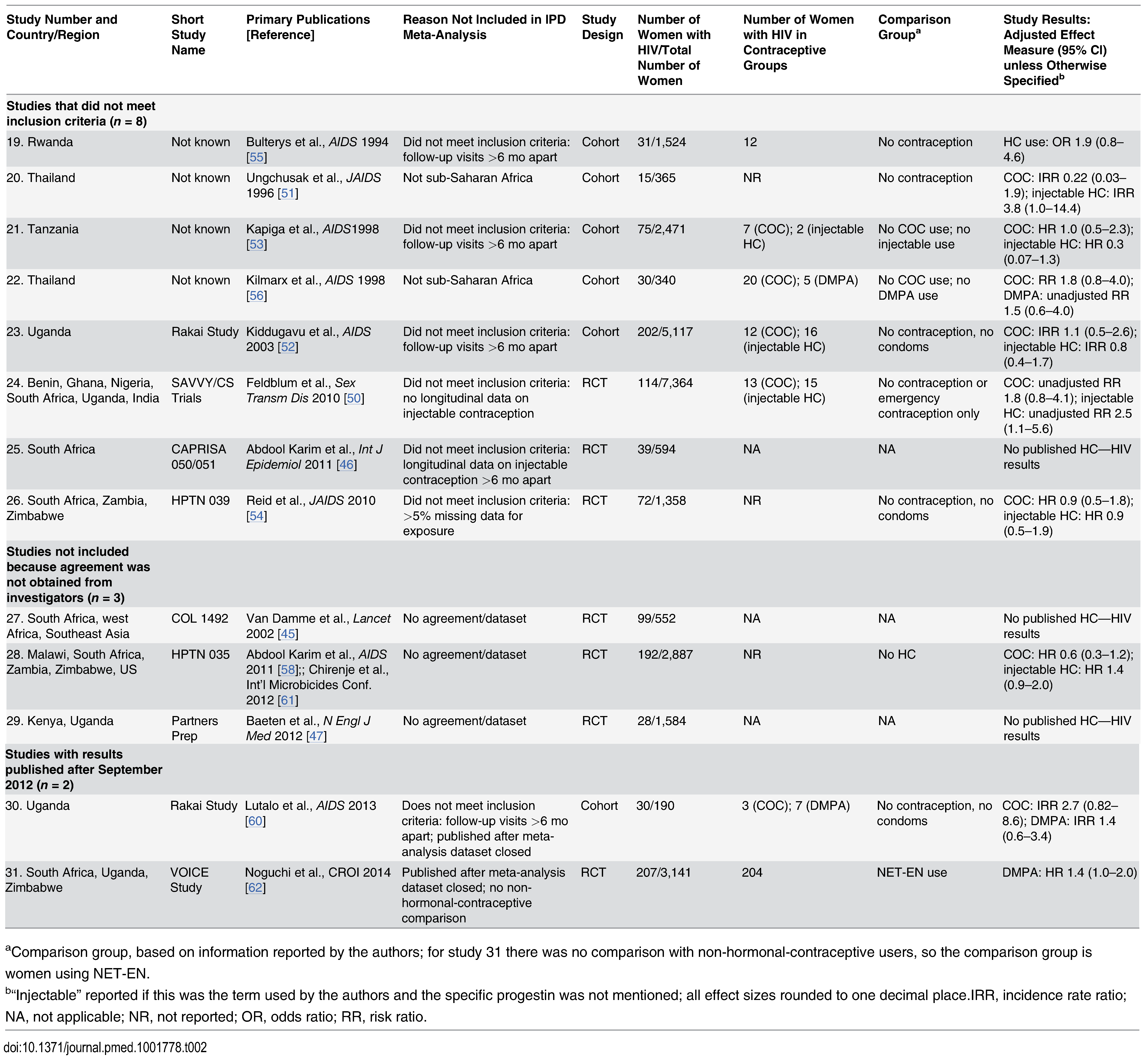 Characteristics of studies not included in the individual participant data meta-analysis.