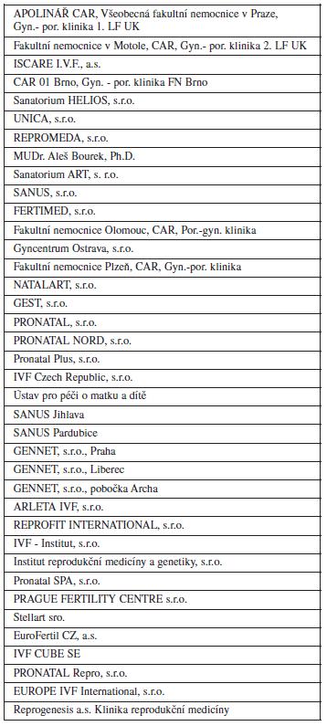 Seznam pracovišť odesílajících data do NRAR (k 1. 4. 2012)