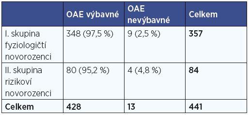 Kontingenční tabulka – otoakustické emise (OAE) x klinický stav novorozenců.