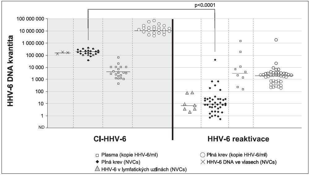 Obrázek rozdílu kvantit HHV-6 v různých materiálech u pacientů s Hodgkinovým lymfomem v případech nosičů Ci-HHV-6 a při běžné reaktivaci. Je vidět jasný rozdíl mezi kvantitou detekovanou v plně periferní krvi u pacientů s Ci-HHV-6 a  běžnou reaktivací. Zároveň je jasně dokumentovaná stejná kvantita v plazmu u obou srovnávaných skupin. NVCs- Normalised Viral Copies – nálož HHV-6 DNA normalizovaná na 100000 lidských genomických ekvivalentů.  Fig. 2. Quantitative differences in HHV-6 recovered from various specimens from patients with Hodgkin's lymphoma between Ci-HHV-6 carriers and individuals with HHV-6 reactivation A clear quantitative difference in HHV-6 from peripheral whole blood can be seen between Ci-HHV-6 carriers and patients with HHV-6 reactivation. At the same time, no quantitative difference in HHV-6 from plasma can be seen between Ci-HHV-6 carriers and patients with HHV-6 reactivation. NVCs- Normalised Viral Copies – HHV-6 DNA load per 100,000 human genome equivalents.