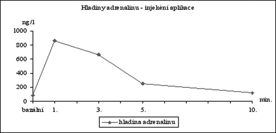 Hladiny adrenalinu ve venózní krvi po injekční aplikaci adrenalinu 1:100 000 (n=18).