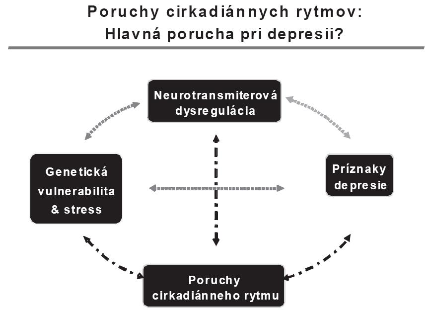 Porucha cirkadiánnych rytmov pri depresii [9].
