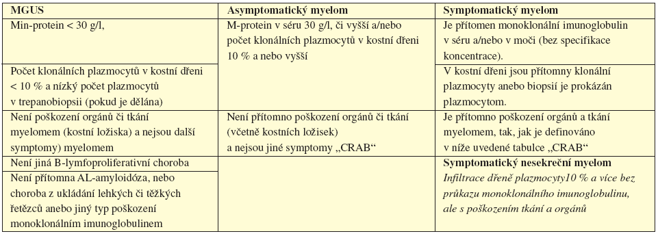 Tab. 5.2 Srovnání kritéria MGUS, asyptomatického a symptomatického myelomu (International Myeloma Working Group, 2003).