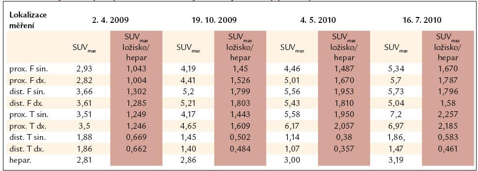 Výsledky vyšetření PET-CT vyjádřené jako hodnotou SUV<sub>max</sub>, tak indexem SUV<sub>max</sub> ložiska/SUV<sub>max</sub> hepar. Pro srovnání jednotlivých vyšetření mezi sebou je vhodnější uvedený poměrný index.