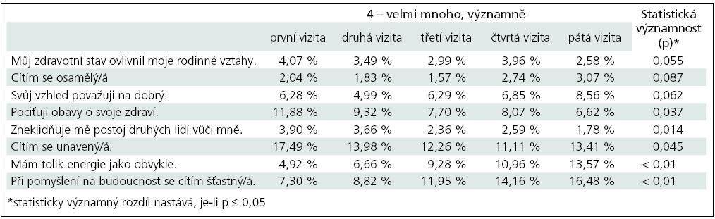 Tabulka s dotazy na kvalitu života zaměřená na přítomnost uvedených problémů (odpověď – 4) se statisticky významnou změnou v průběhu léčby.