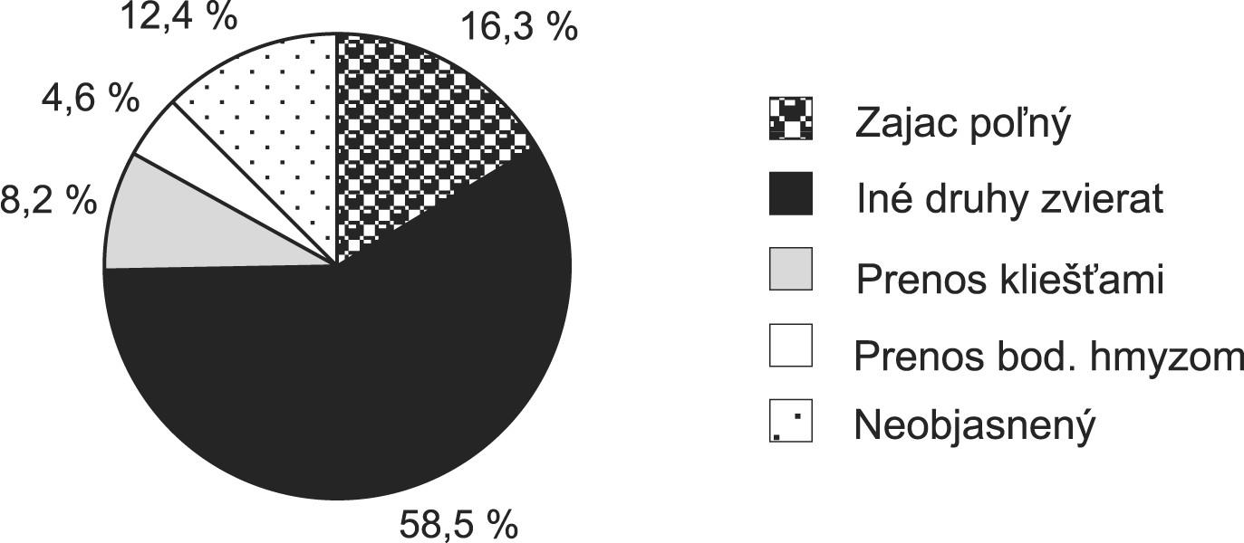 Výskyt ochorení na tularémiu podla prameňa nákazy a prenosu. Slovensko, 1997-2008