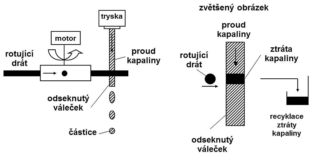 Schéma odsekávání proudu kapaliny (upraveno podle <sup>38)</sup>)