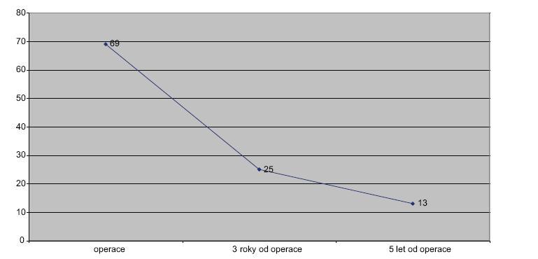 Spojnicový graf 2. Přežívání nemocných. Kategorie pod 65 let – pouze resekce Line graph 2. Survival rate. Category under 65 years – resections only