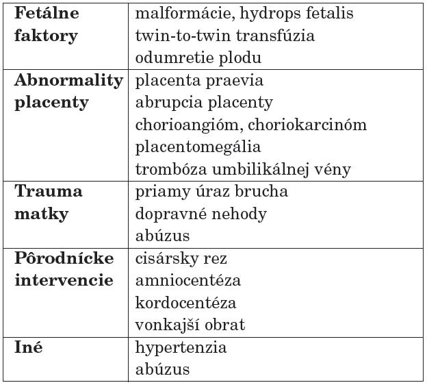 Rizikové faktory fetomaternálnej transfúzie [3].