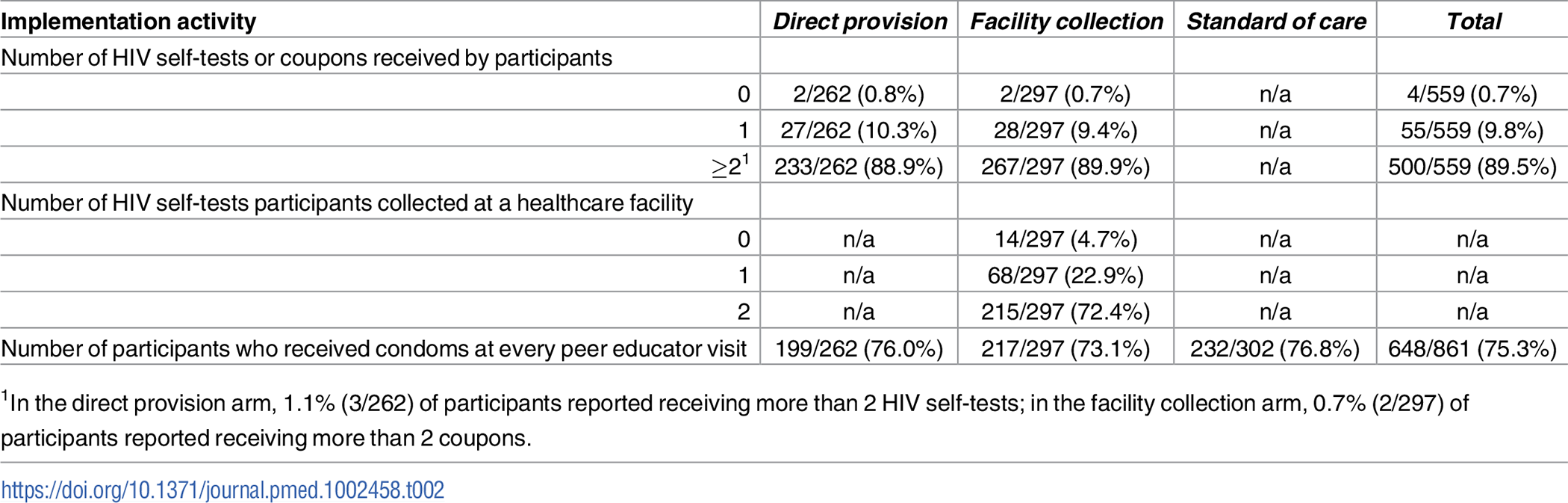 Implementation activities reported by participants at 4 months.