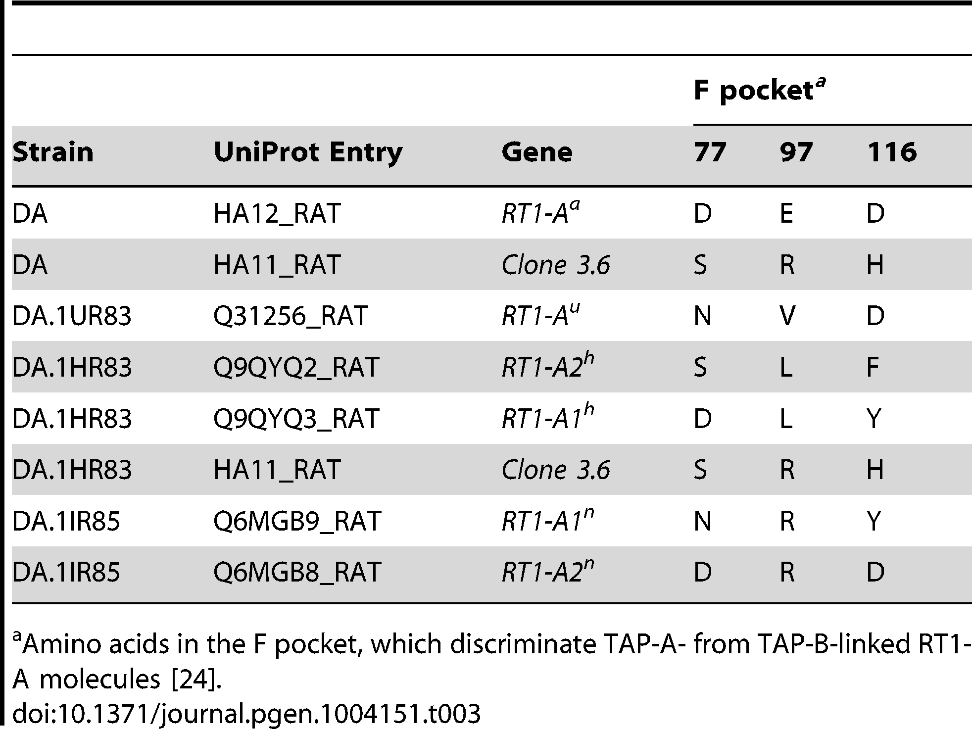 MHC class I proteins expressed in splenocytes from DA and <i>Tcs1</i>-congenic strains.