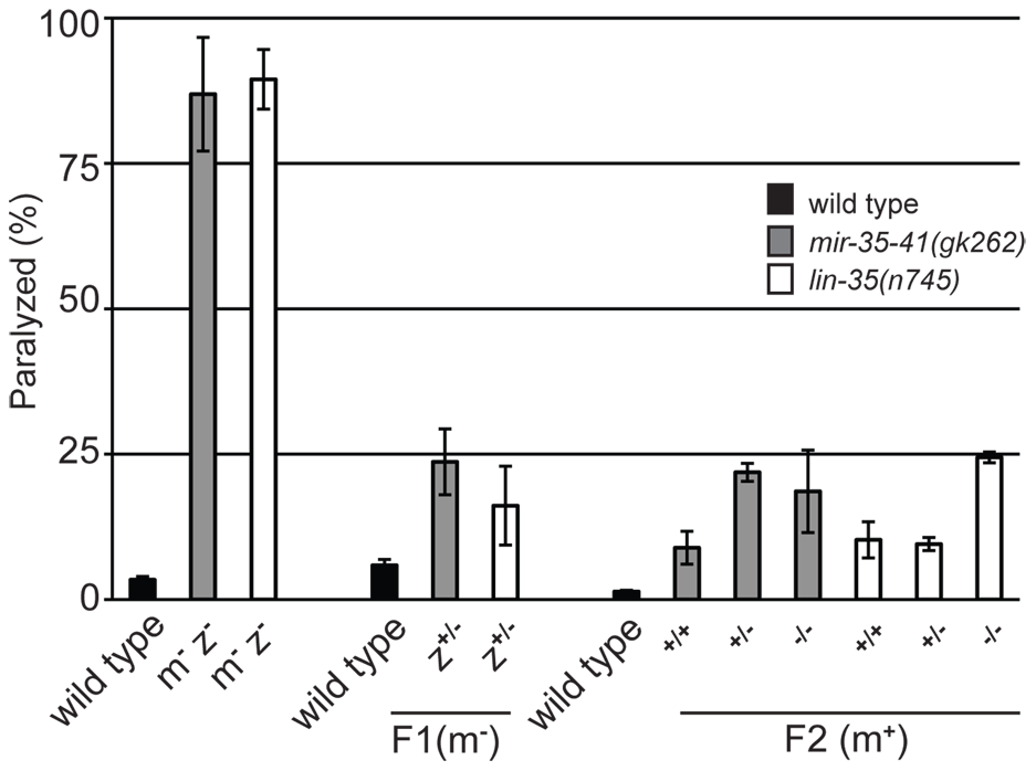 Maternal rescue of RNAi hypersensitivity in <i>mir-35-41</i> and <i>lin-35/Rb</i> mutants.
