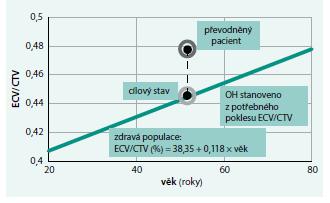Princip stanovení OH pomocí závislosti ECV/CTV na věku.