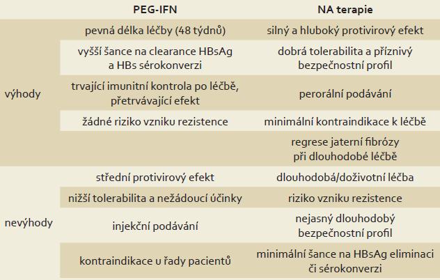 Srovnání PEG-IFN a NA v léčbě chronické HBV infekce. Tab. 1. Comparison of PEG-IFN and NA in the treatment of chronic HBV infection.