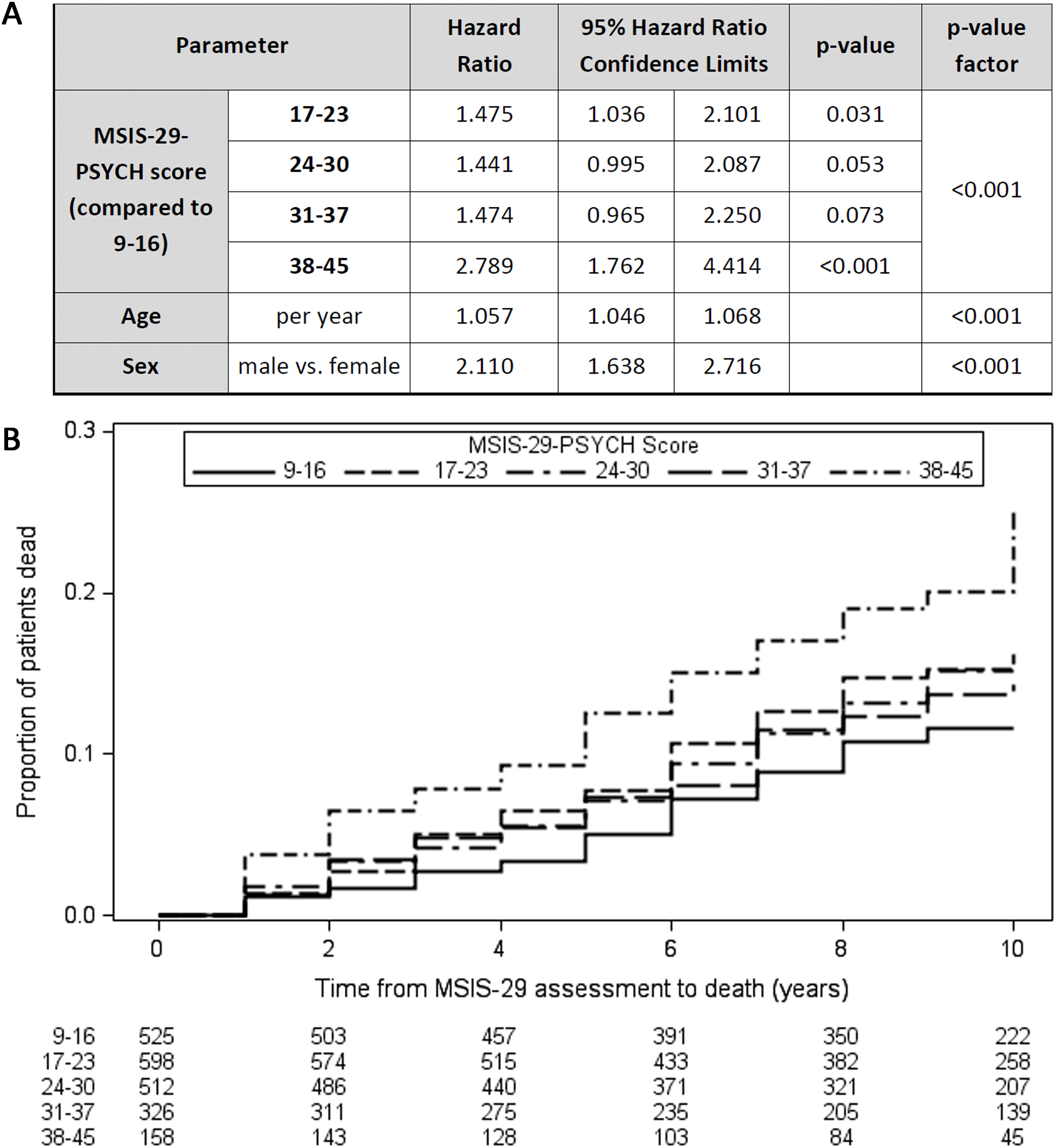 Higher MSIS-29-PSYCH scores are associated with reduced survival time.