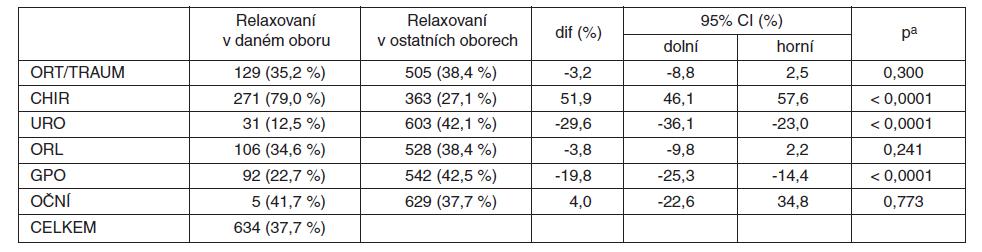 MBrelax2008 – srovnání podílu relaxovaných nemocných v CA podle jednotlivých oborů (procento relaxovaných v daném oboru z celkového počtu relaxovaných ve všech oborech)