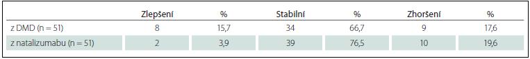 Změna EDSS za první 2 roky léčby fingolimodem (M0–M24).