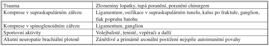 Příčiny neuropatie n. suprascapularis Tab. 3. Causes of the suprascapular nerve neuropathy