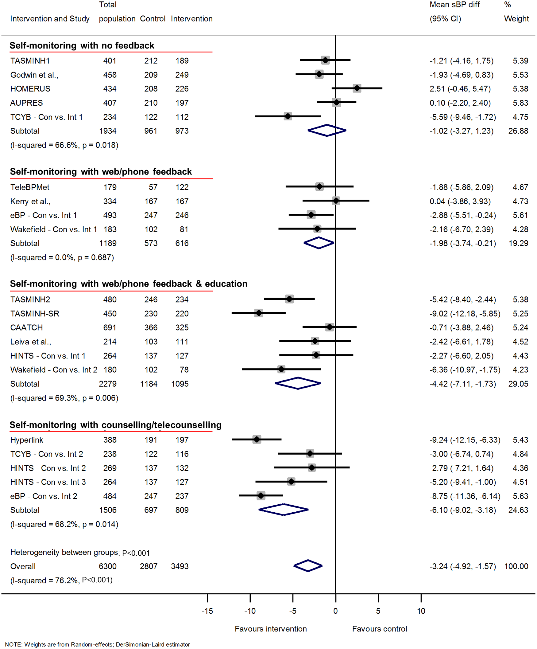 Impact of self-monitoring of BP on clinic sBP according to level of co-intervention support at 12 months (15 studies).